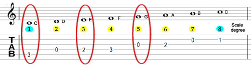 C major scale highlighted notes