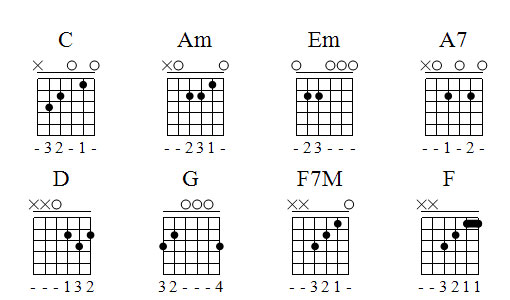 Beginner Guitar Chords. These are just some fairly regular open chords.