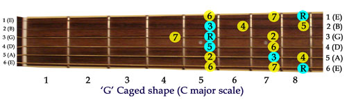 G CAGED Scale Shape